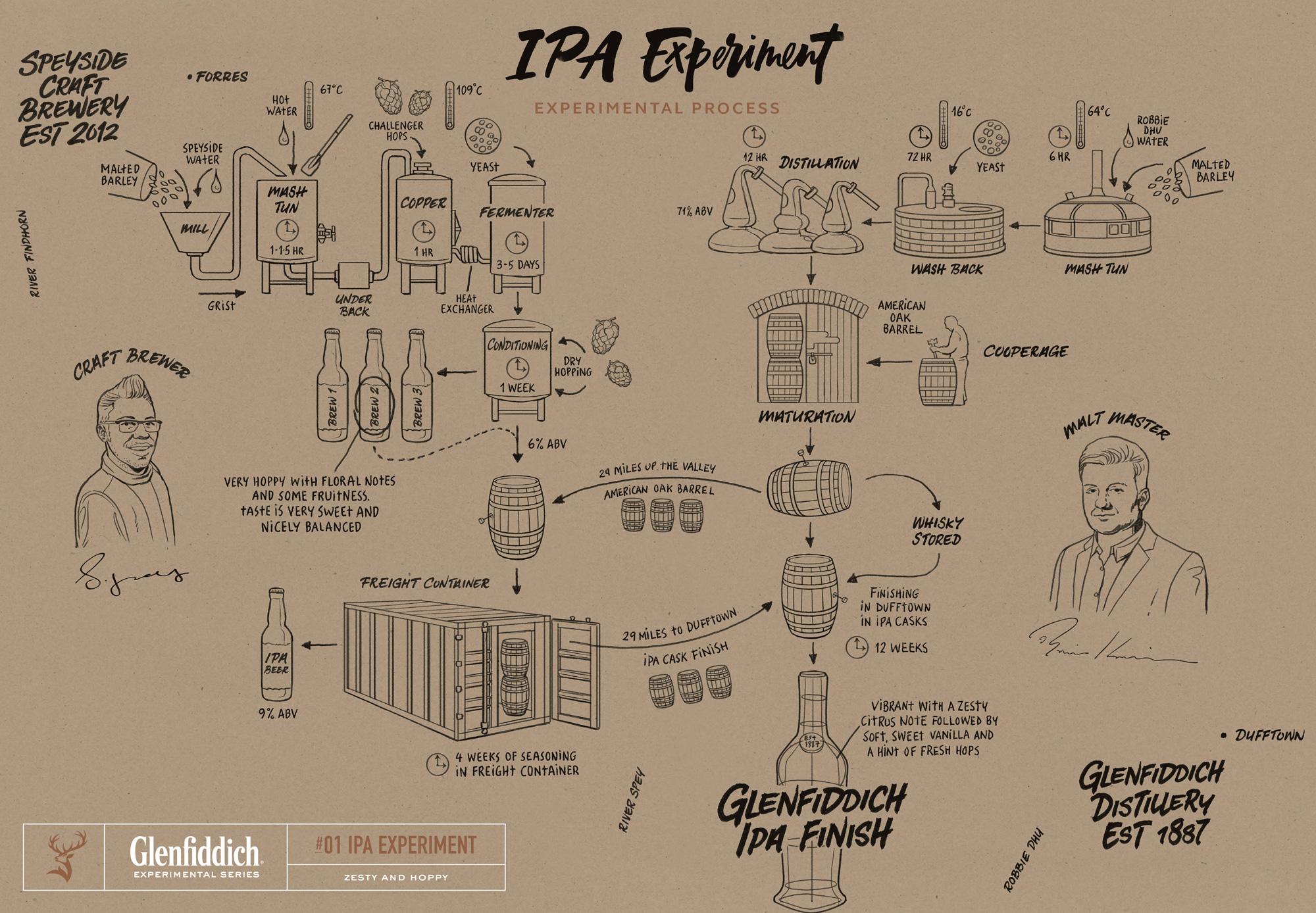 Proceso de producción de Glenfiddich IPA