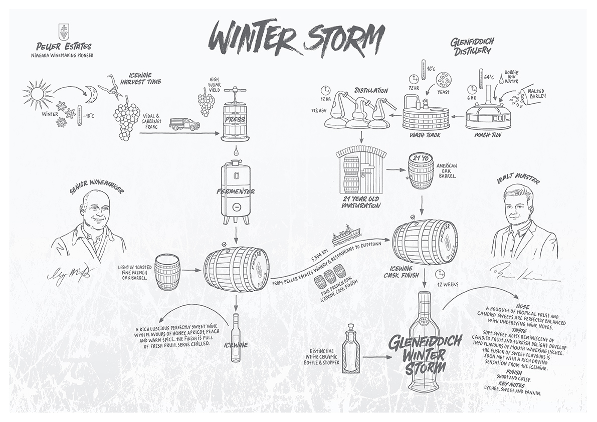 How Glenfiddich's Winter Storm single malt whisky is made